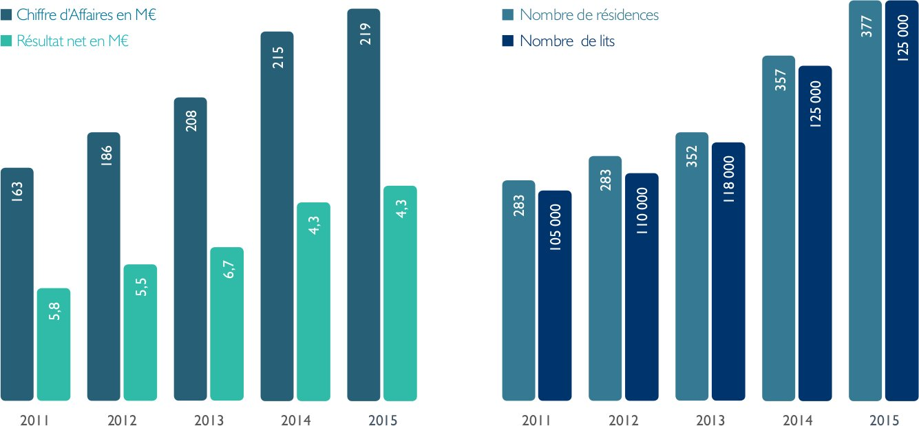 chiffre-odalys-residences-lmnp-affaires