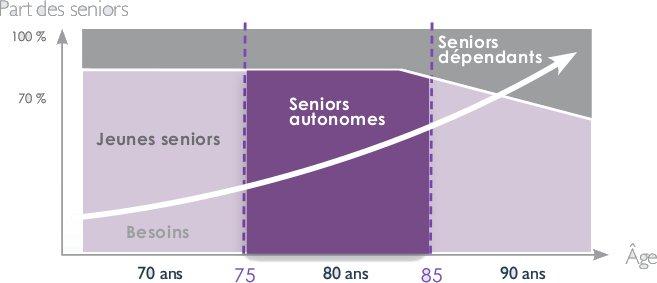 part des seniors-investir lmnp