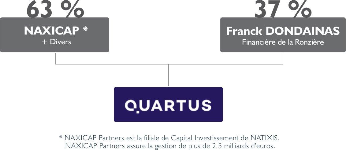 quartus-investir-lmnp-seniors