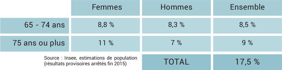 population-2013-lmnp