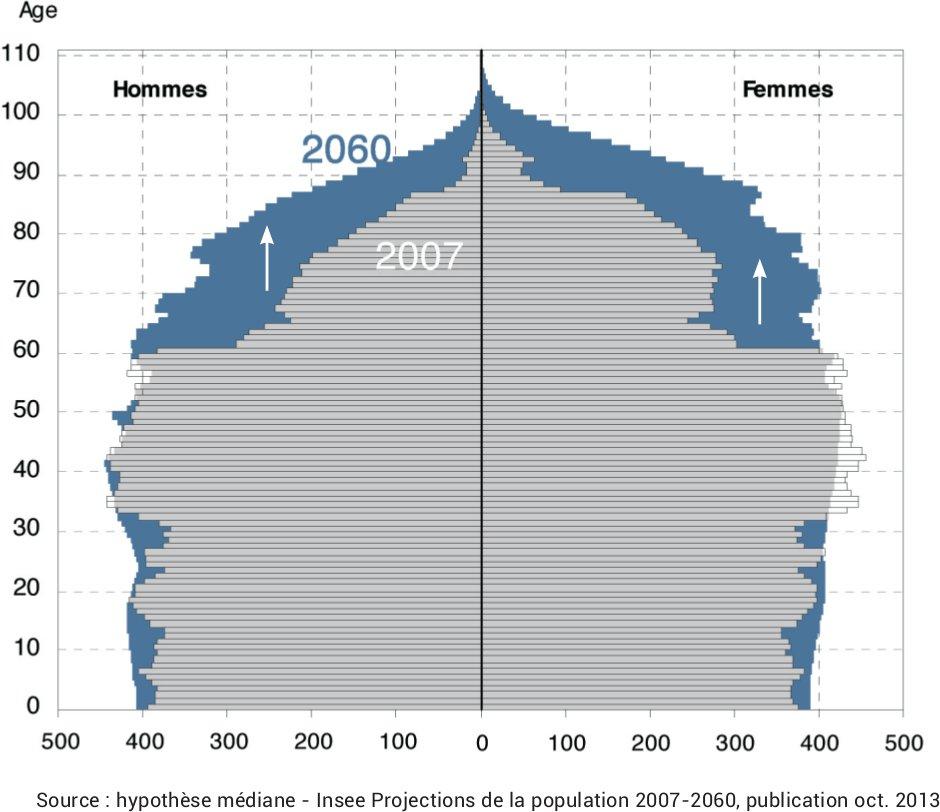 vieillissement-population-lmnp